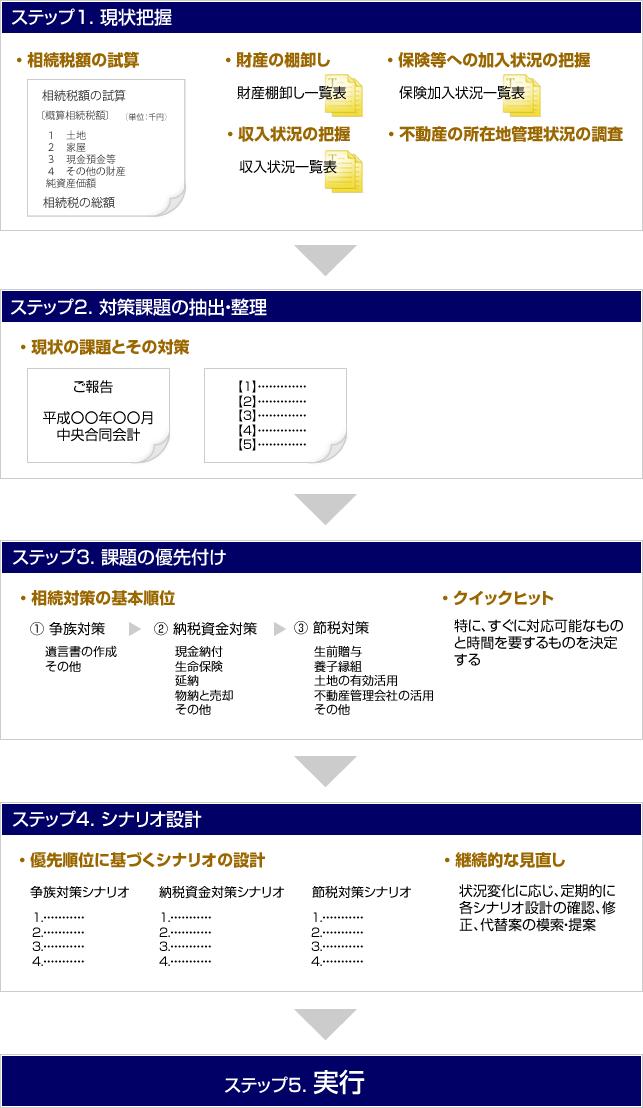 5つの実行ステップ