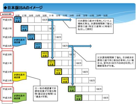 日本版ISA