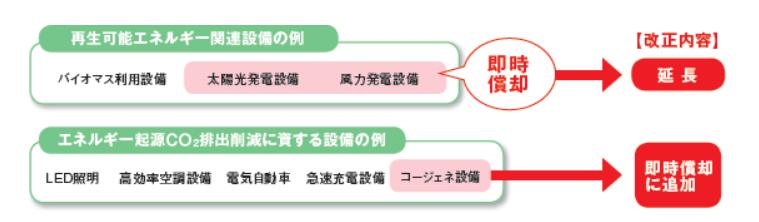 グリーン税制 25改正