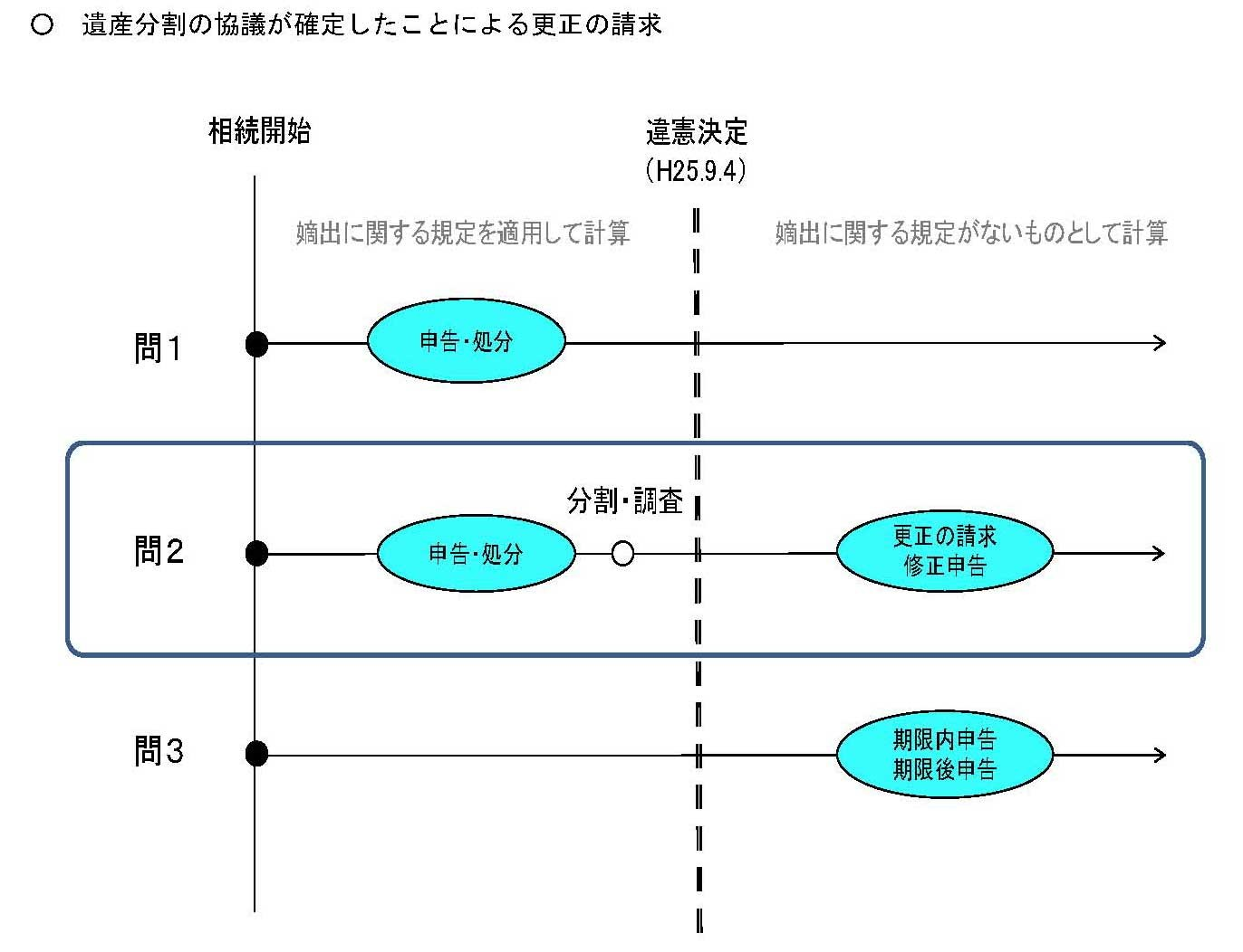 遺産分割の協議が確定したことによる更正の請求