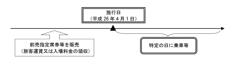 旅客運賃経過措置1