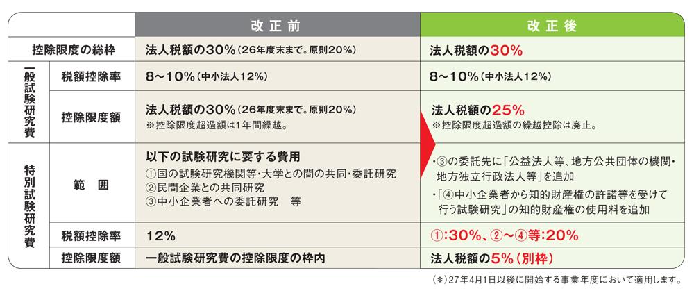 研究開発費税制の見直し|平成27年度税制改正解説