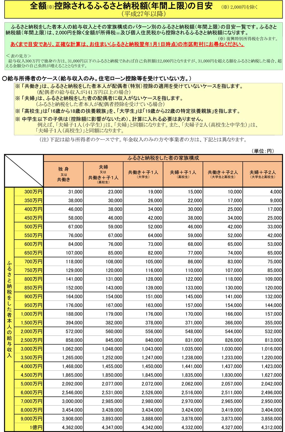 平成27年以降 ふるさと納税上限額の目安