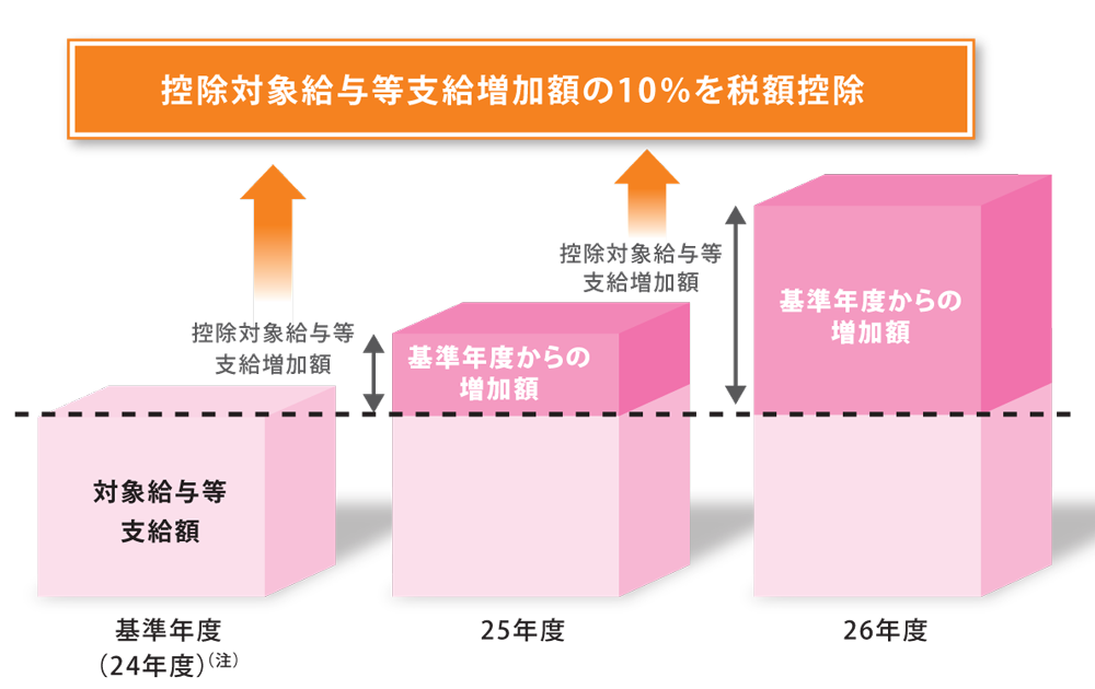 雇用拡大促進税制