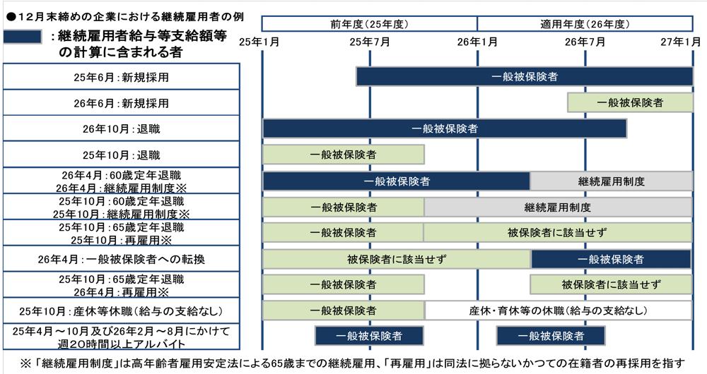 雇用拡大促進税制-継続雇用者の例