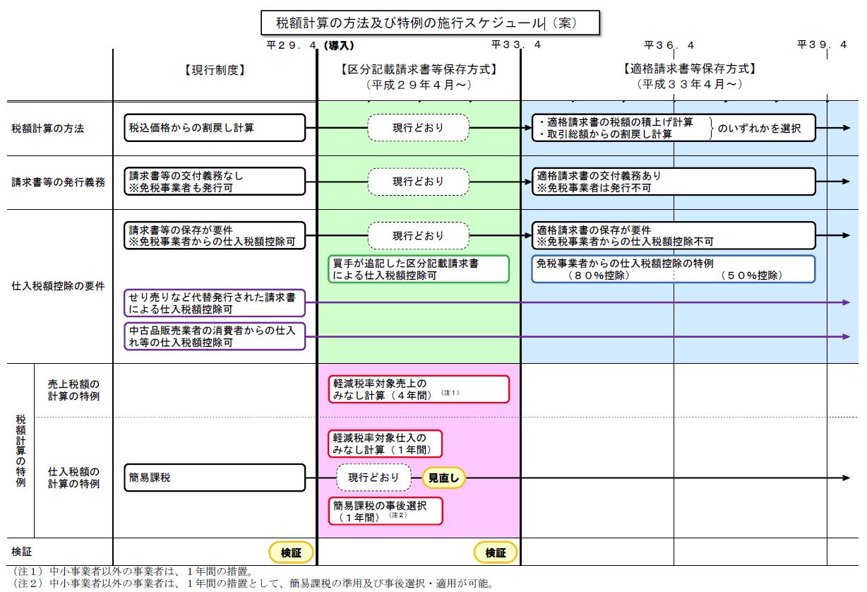 税額計算の方法及び特例の施行スケジュール
