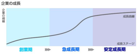 企業の成長曲線